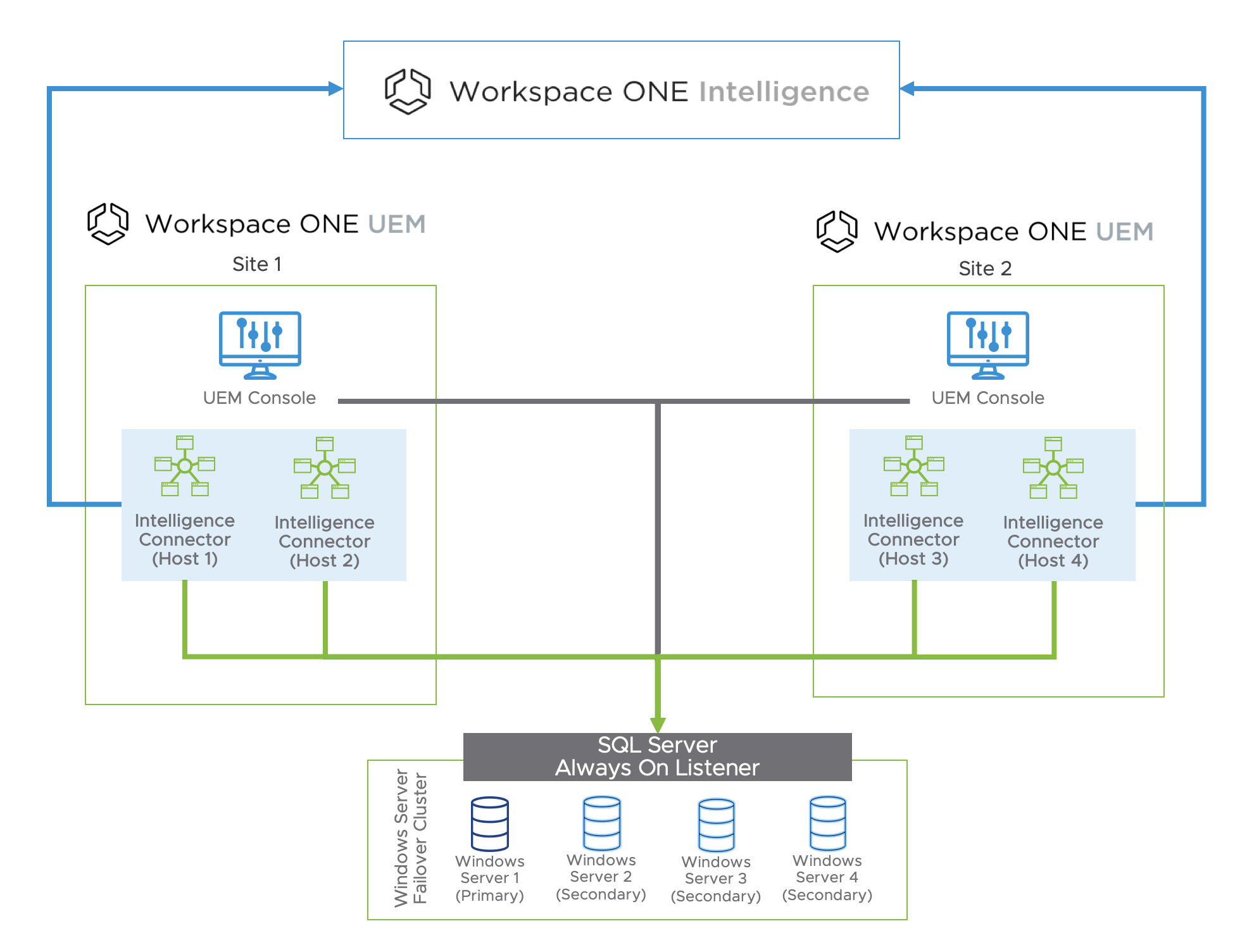 Multi-site Architecture for Workspace ONE Intelligence Connector