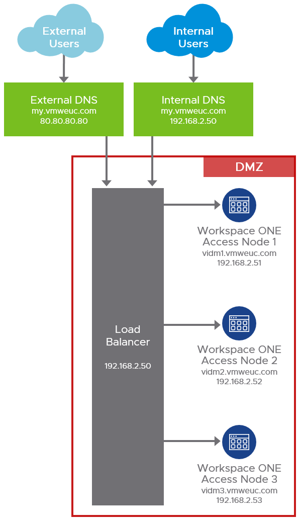 On-Premises Workspace ONE Access Load Balancing and External Access