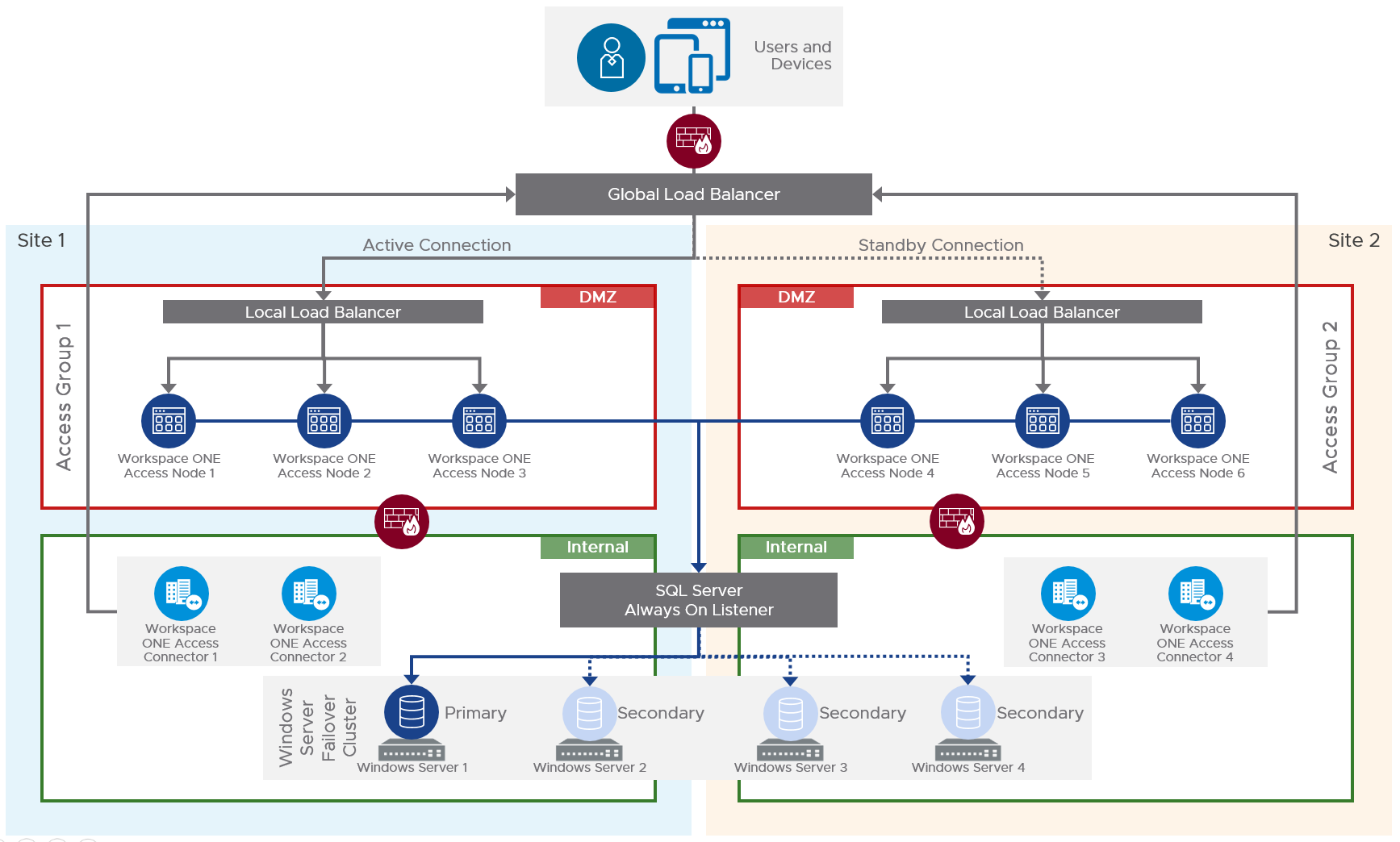 On-Premises Multi-site Workspace ONE Access Architecture