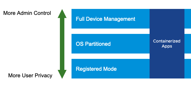 Workspace ONE Device Management Options Along the Continuum