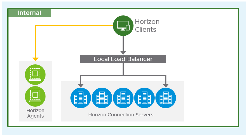 Connection Server Load Balancing