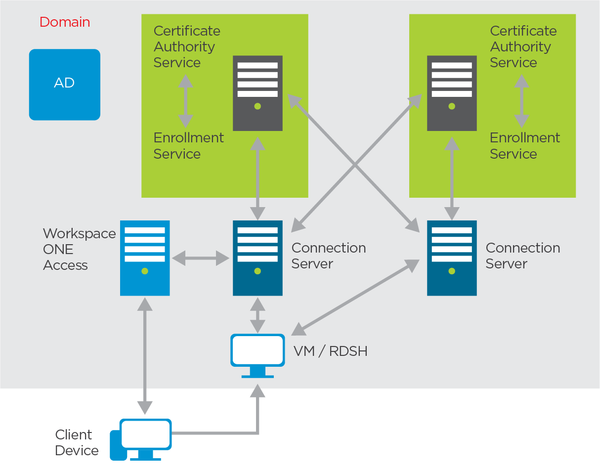 True SSO High Availability Co-located