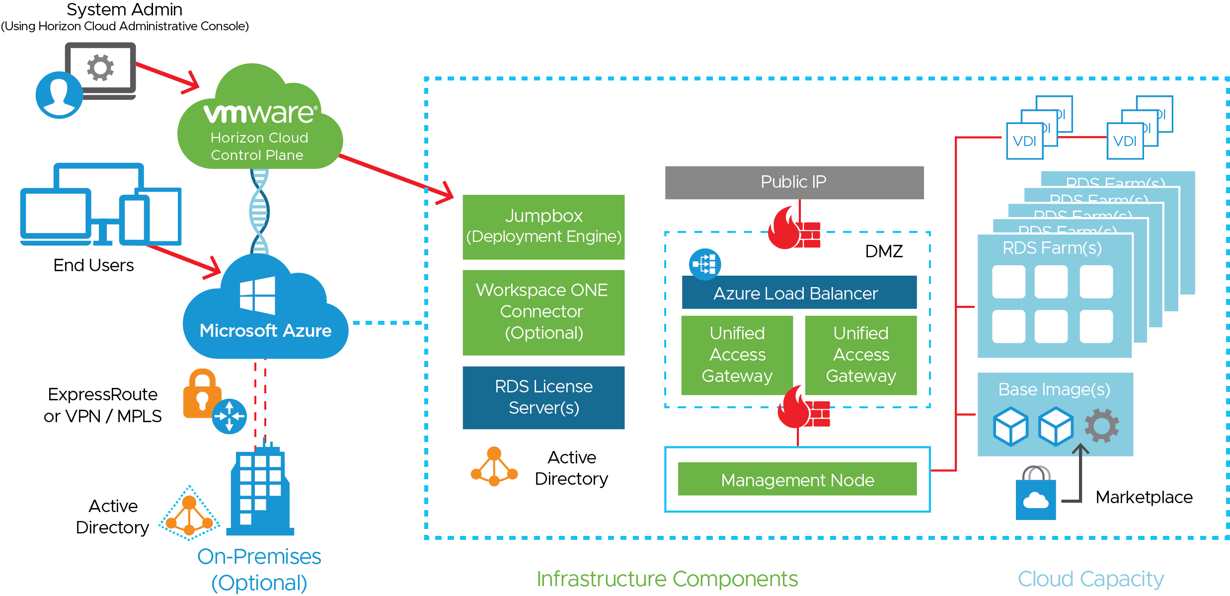 Horizon Cloud Service on Microsoft Azure Logical Architecture