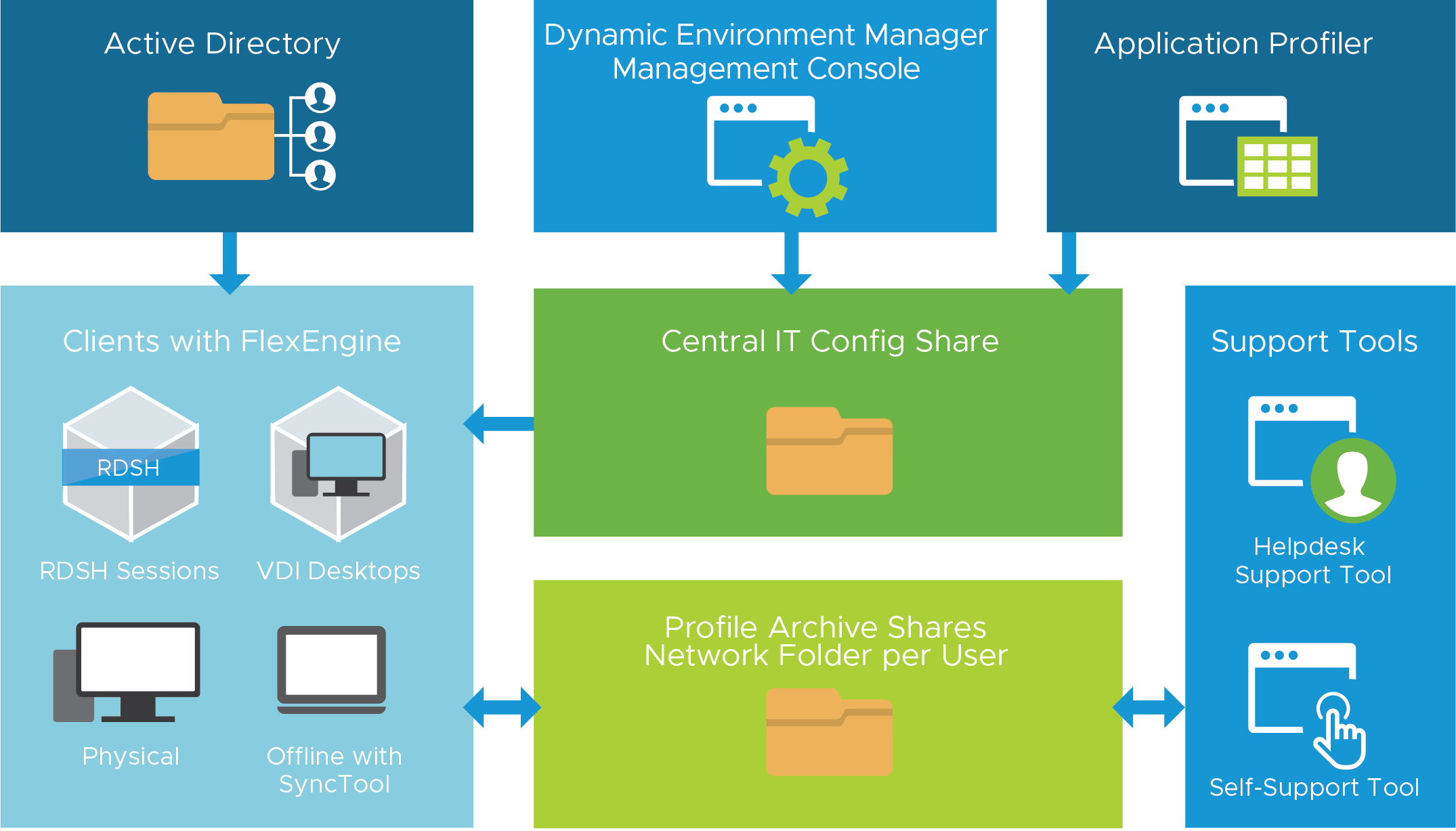 Dynamic Environment Manager Logical Architecture