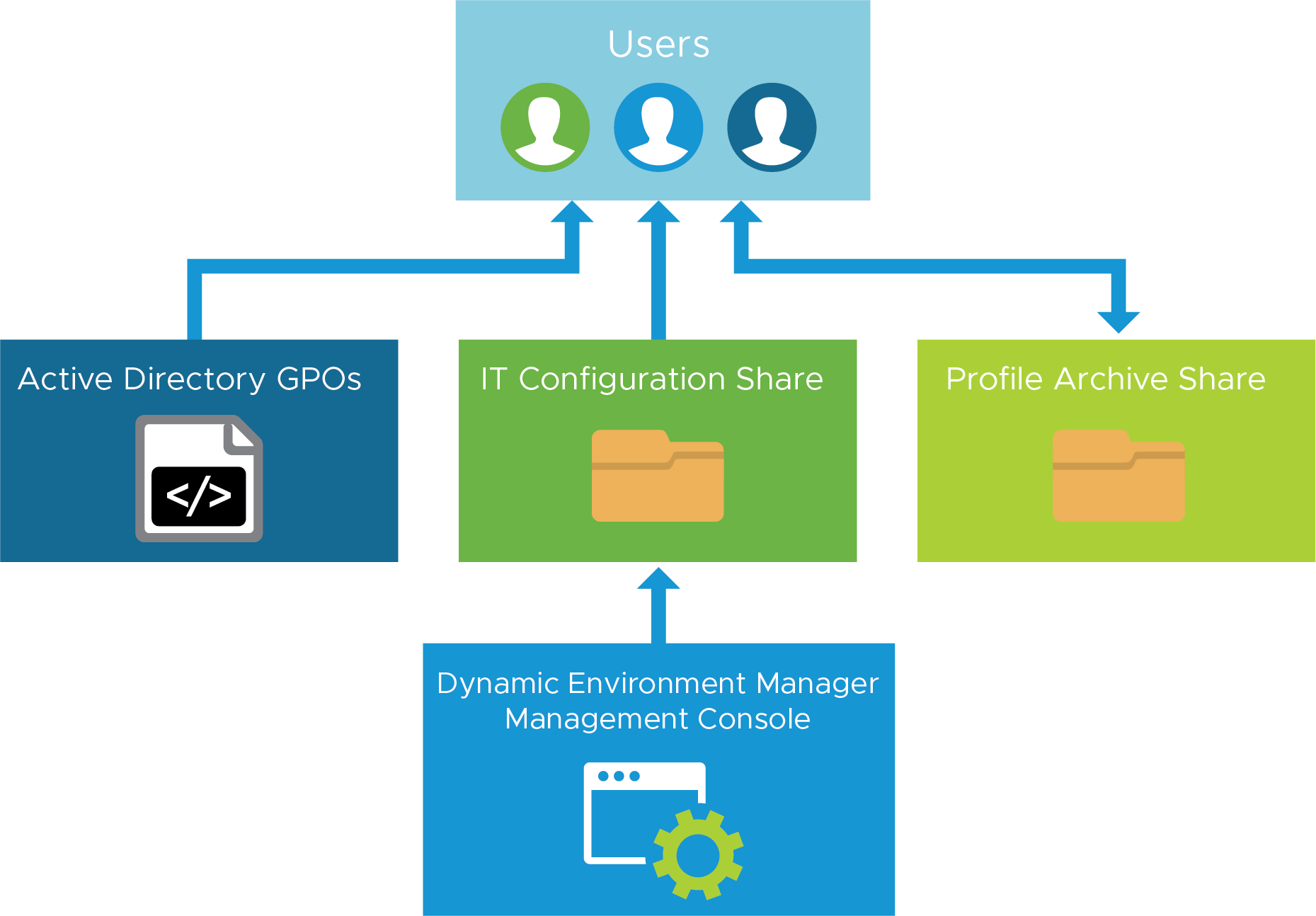 Dynamic Environment Manager Infrastructure