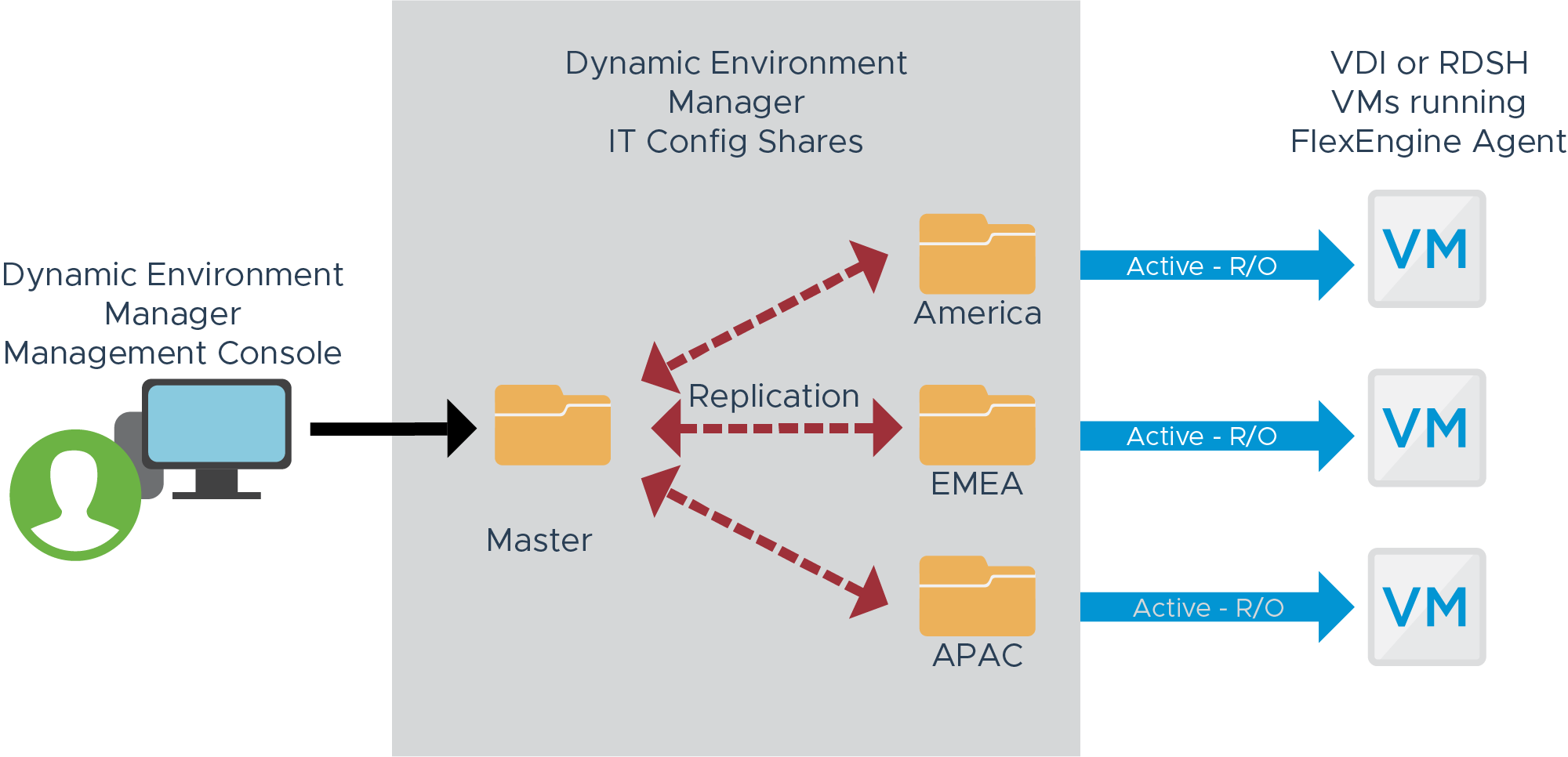 IT Configuration Share – Supported DFS Topology