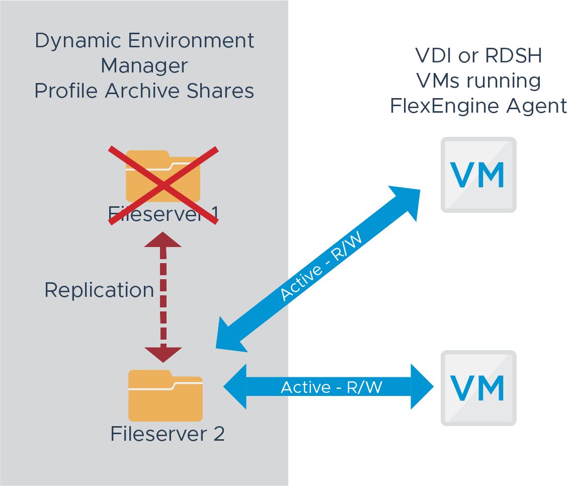 Profile Archive Shares – Failover State
