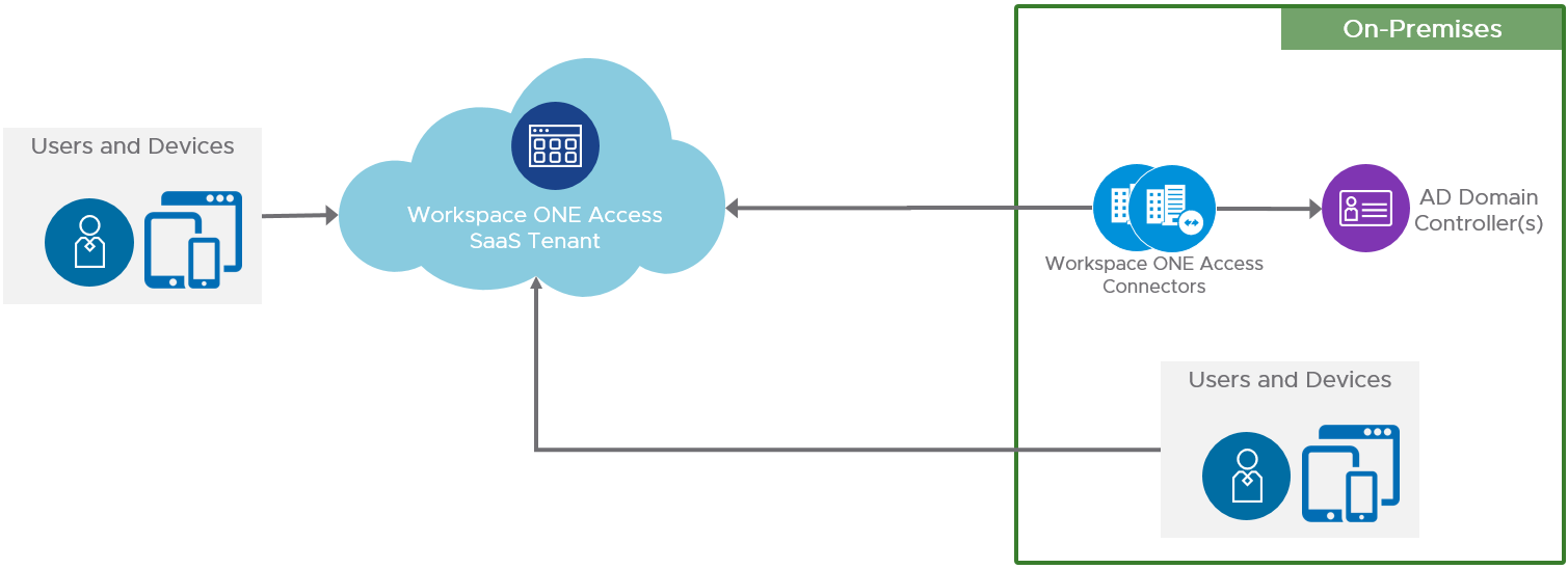 Cloud-based Workspace ONE Access Logical Architecture