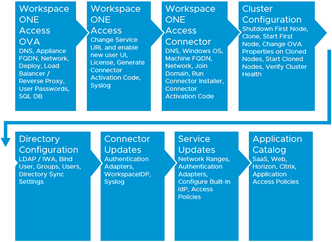 Workspace ONE Access Installation and Configuration Steps