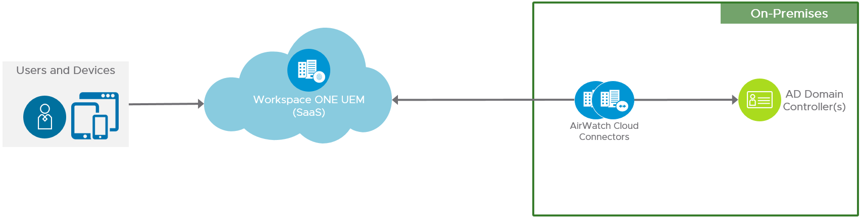 Cloud-Based Workspace ONE UEM Logical Architecture