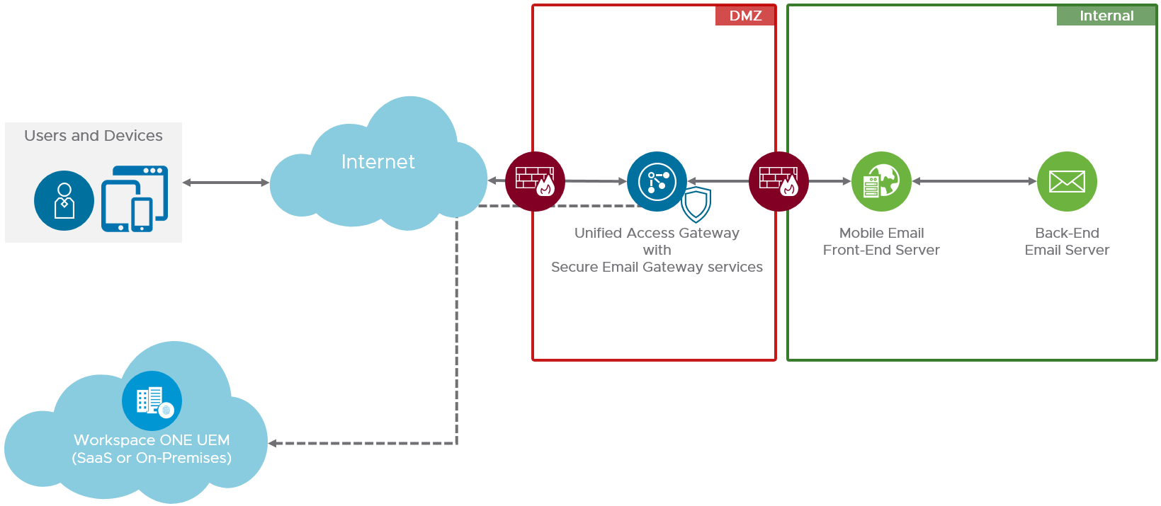 Workspace ONE UEM Secure Email Gateway Architecture