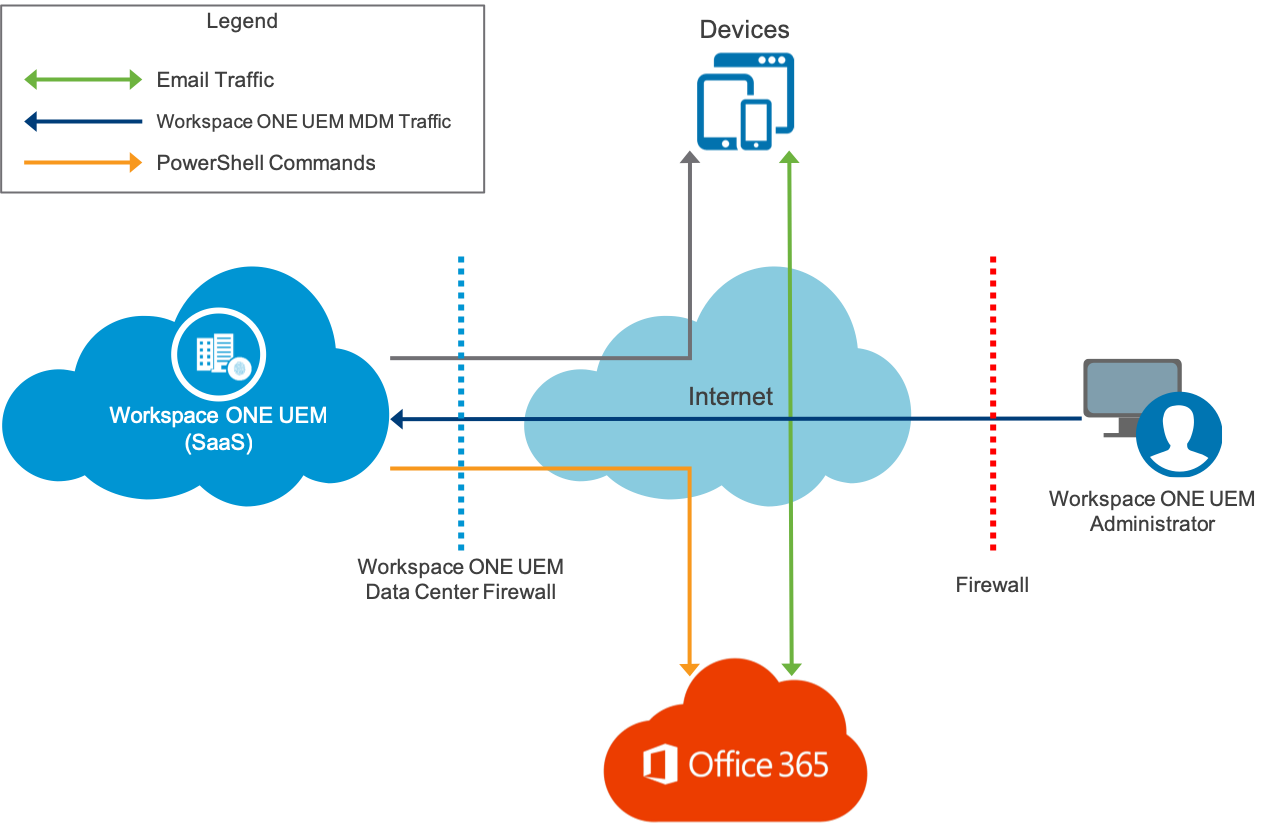 Microsoft Office 365 Email Architecture