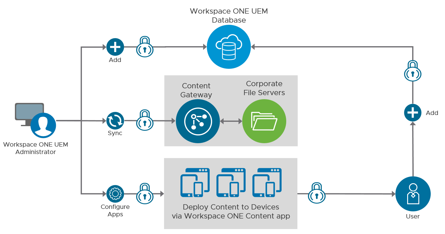 Mobile Content Management with Workspace ONE UEM