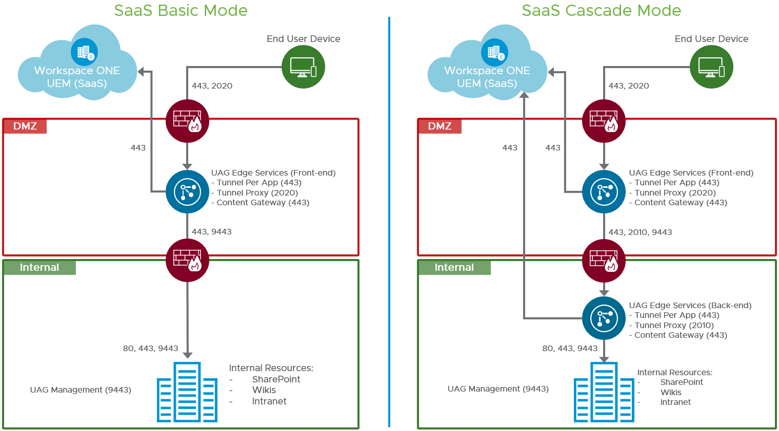 VMware Tunnel and Content Deployment Modes