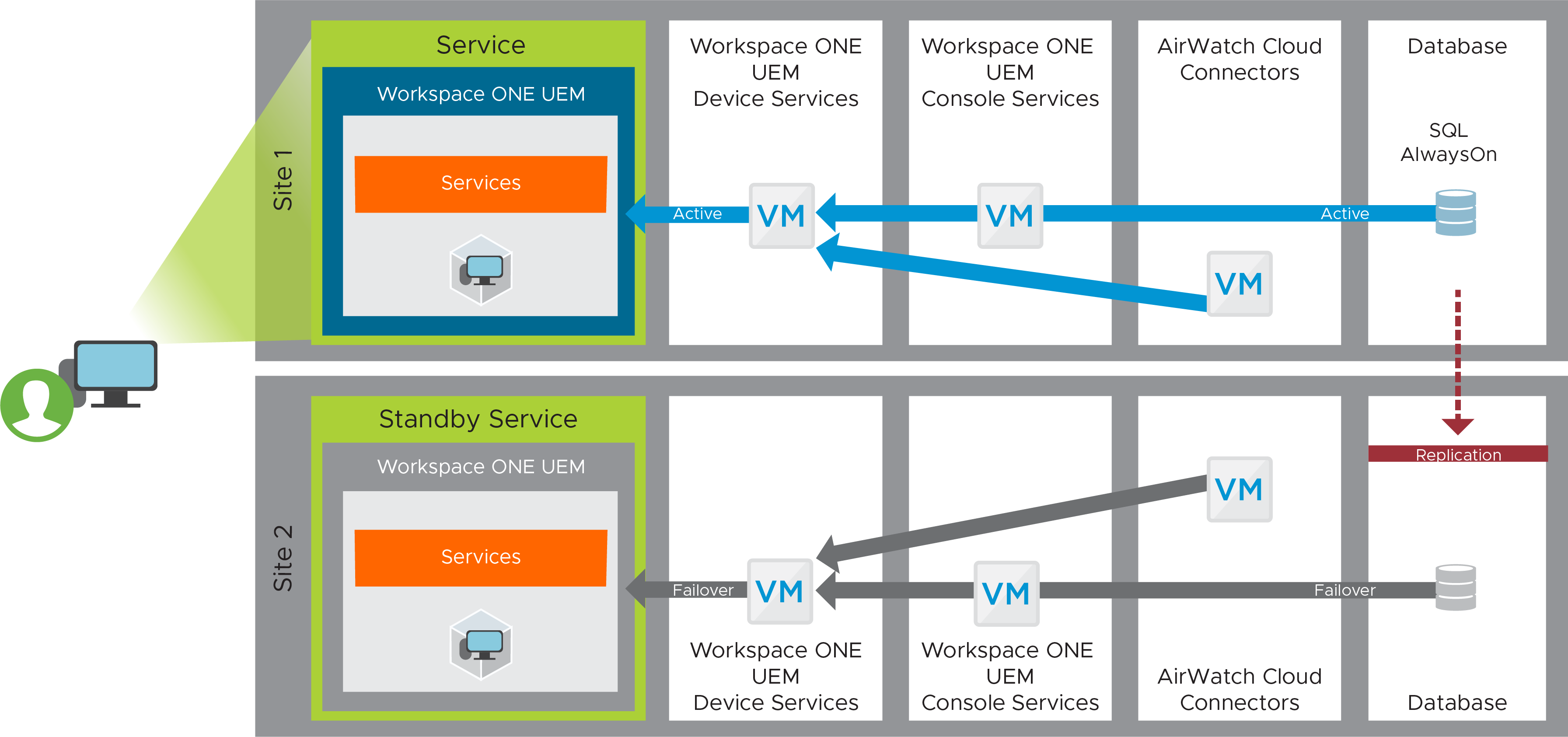 VMware Workspace ONE UEM Recovery Blueprint