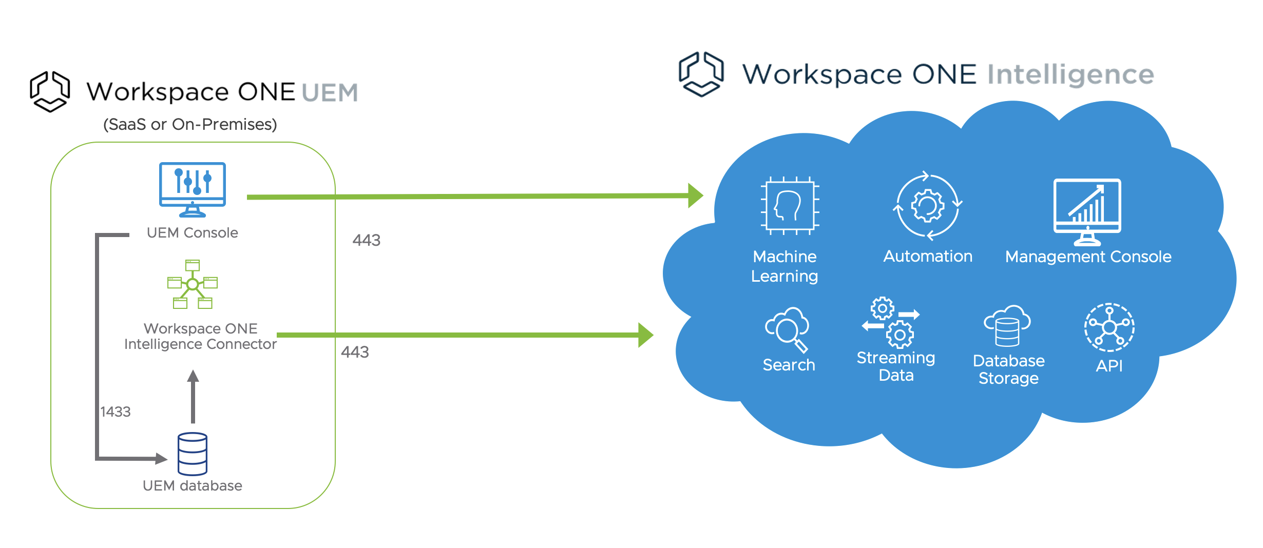 Workspace ONE Intelligence Components for UEM