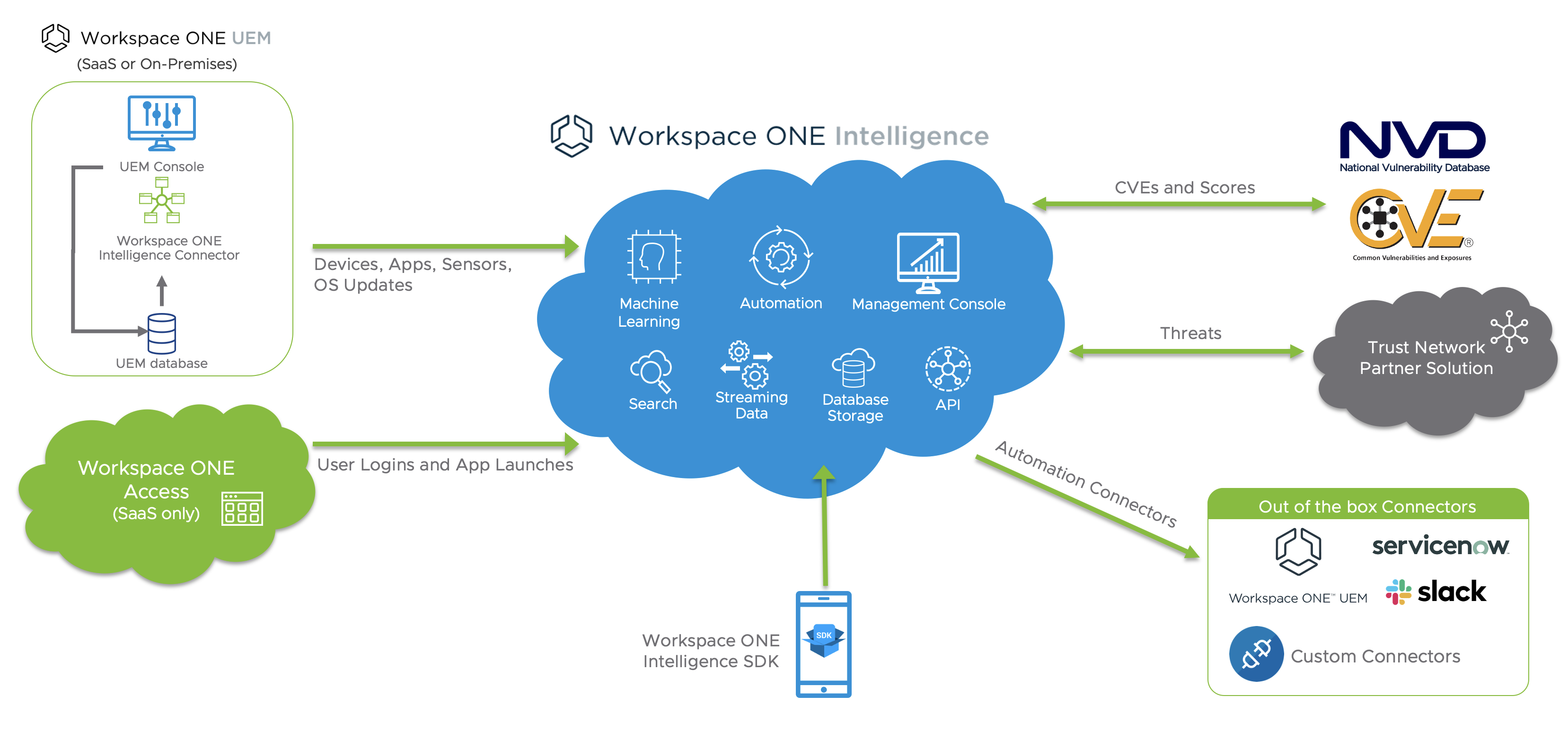 Workspace ONE Intelligence Data Sources