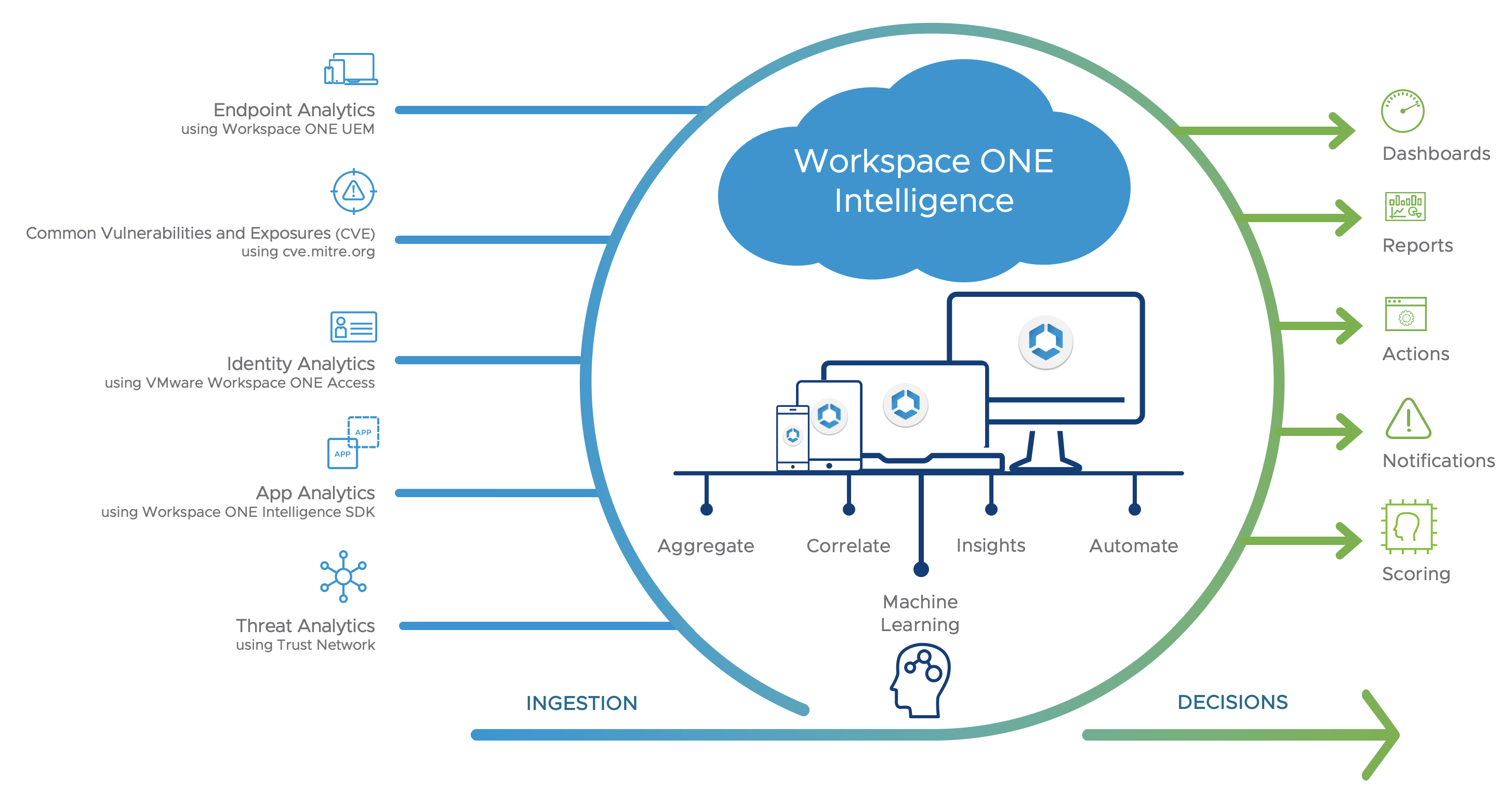 Workspace ONE Intelligence Overview