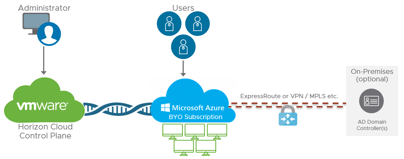Horizon Cloud Service on Microsoft Azure Overview