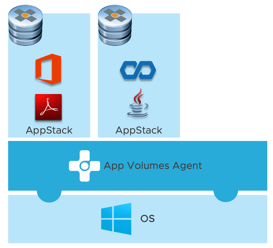 Applications Abstracted to AppStacks with the App Volumes Agent