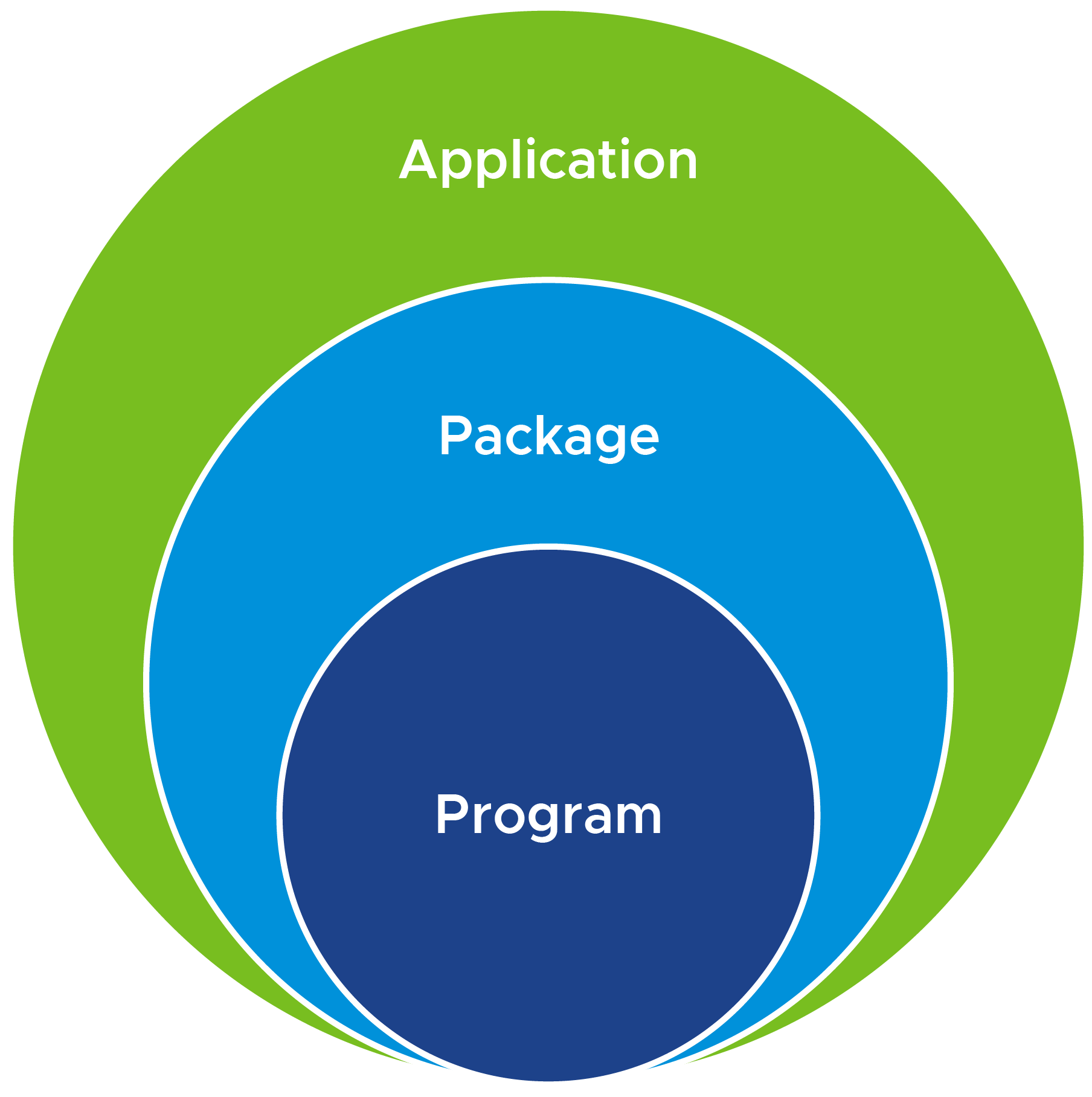 Components of App Volumes SAM