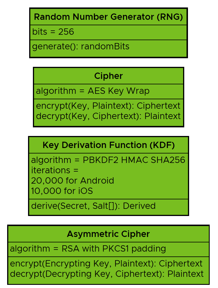 Workspace ONE Passcode-Based Encryption Class Diagram