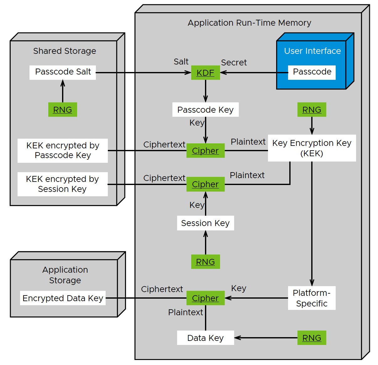 Workspace ONE Passcode-Based Encryption Deployment Diagram