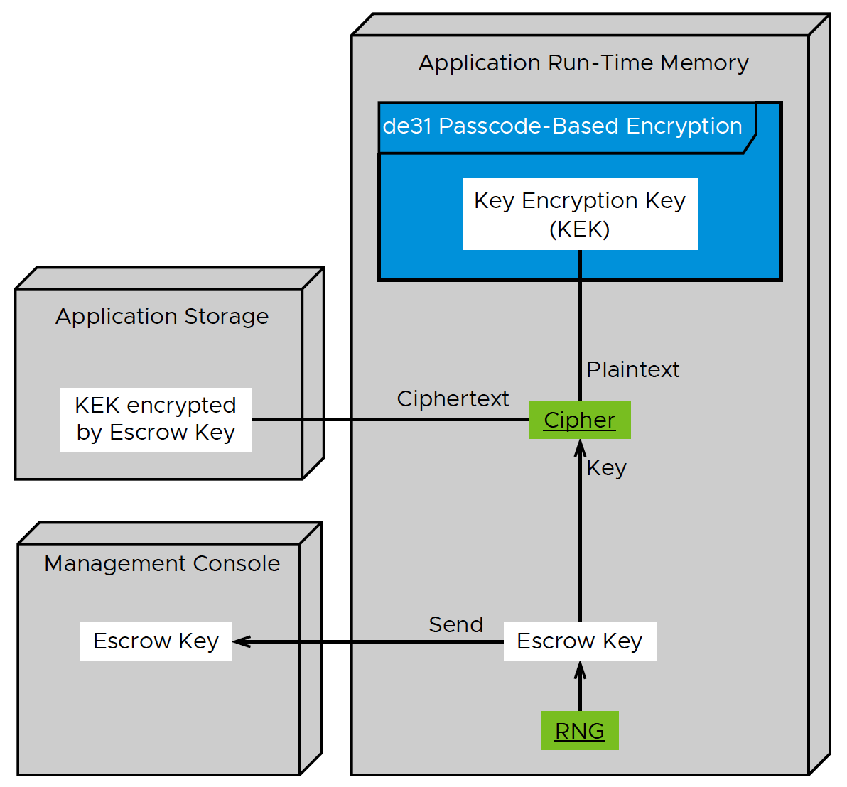 Workspace ONE Escrow for Android Deployment Diagram