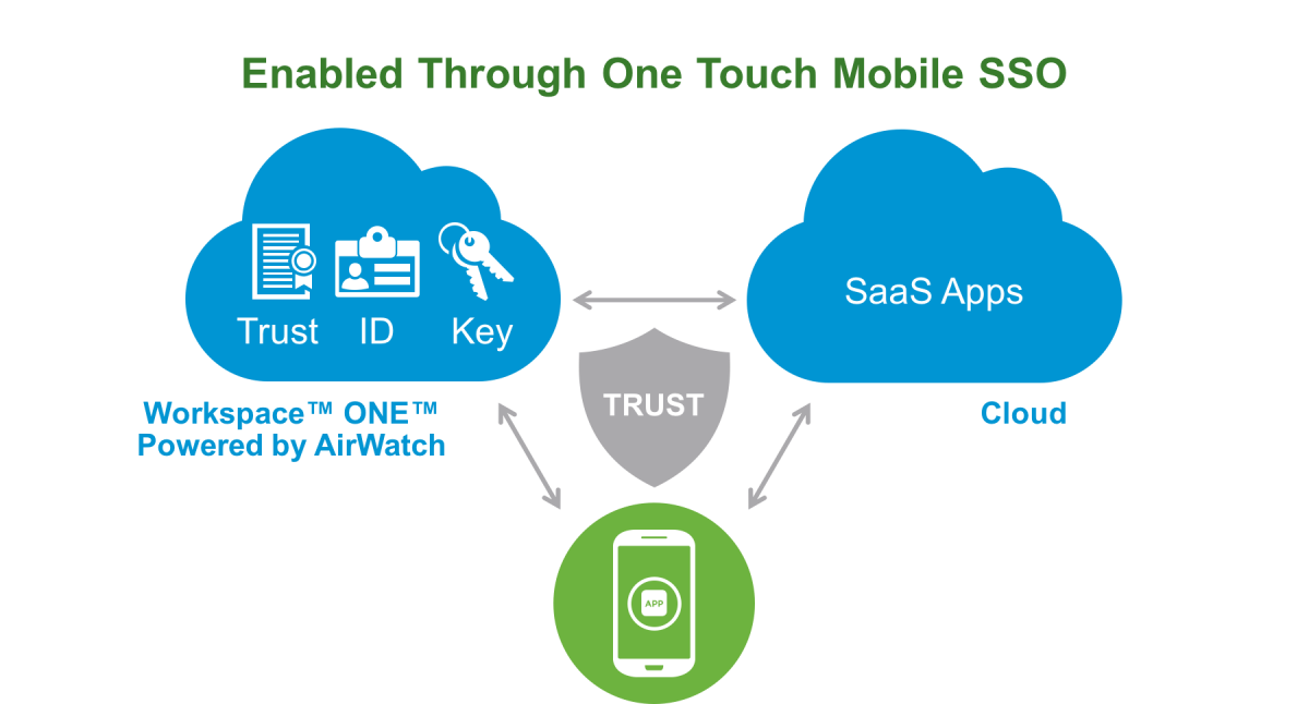 With VMware Workspace ONE, powered by AirWatch, One Touch Mobile SSO enables consumer-simple app authentication
