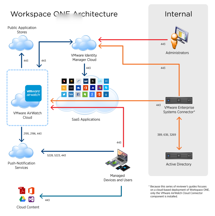Quick-Start Tutorial Series for Cloud-Based VMware Workspace