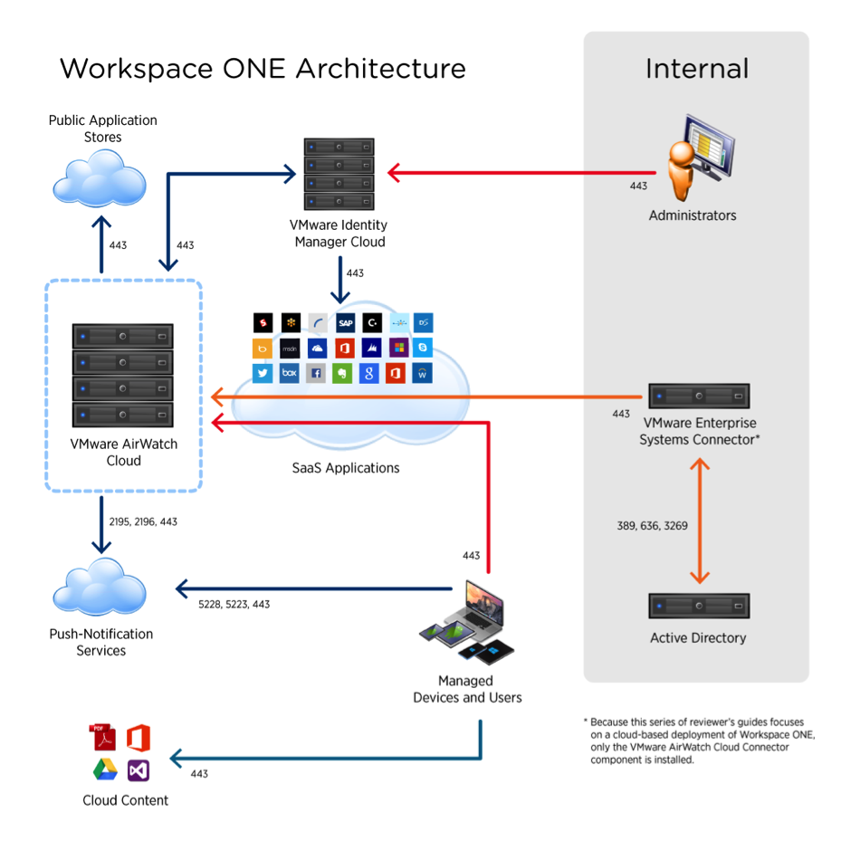 Workspace One Architecture