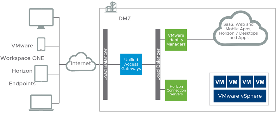 Providing Secure Access To Vmware Horizon 7 And Vmware Identity