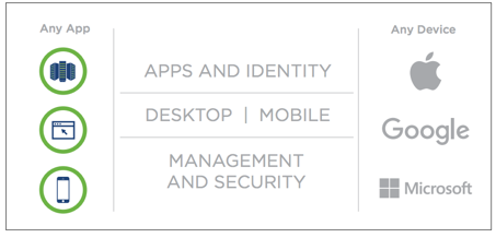 vmware workspace one framework - any app on any device